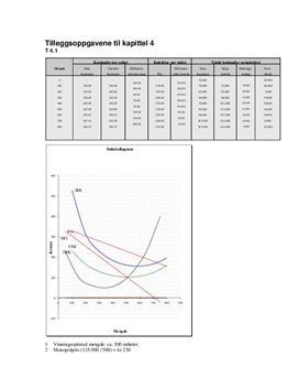 Tilleggsoppgavene til kapittel 4 - Økonomi og ledelse